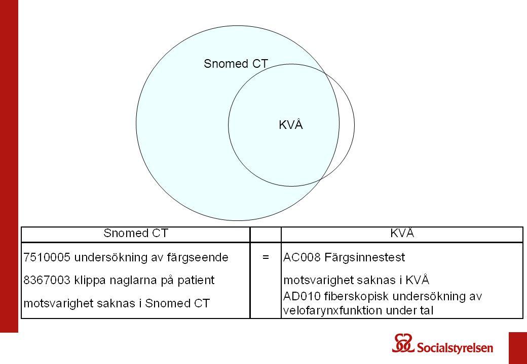 Snomed CT KVÅ