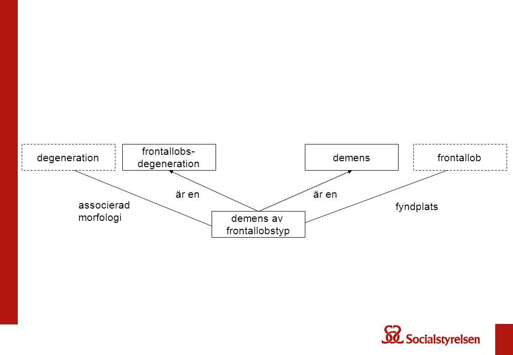 degeneration frontallobs- degeneration. demens. frontallob. är en. är en. associerad morfologi.