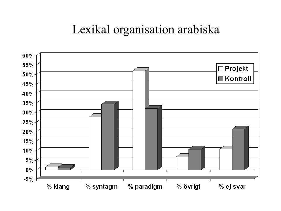 Lexikal organisation arabiska