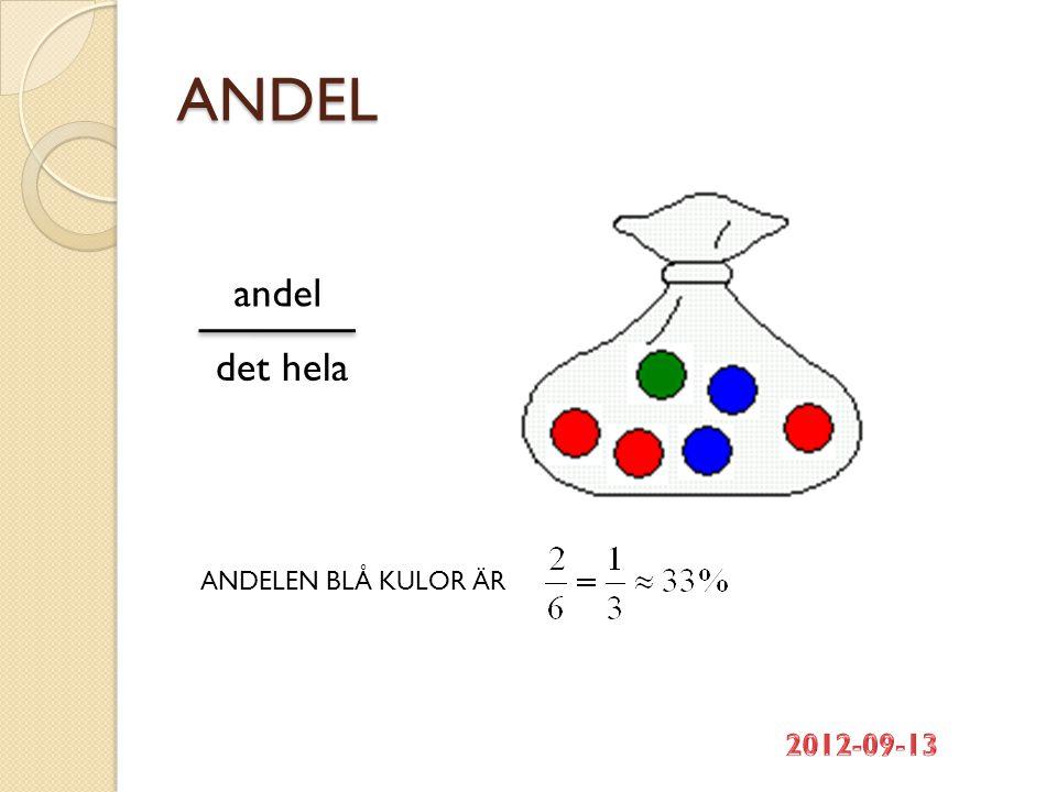 ANDEL andel det hela ANDELEN BLÅ KULOR ÄR 2012-09-13
