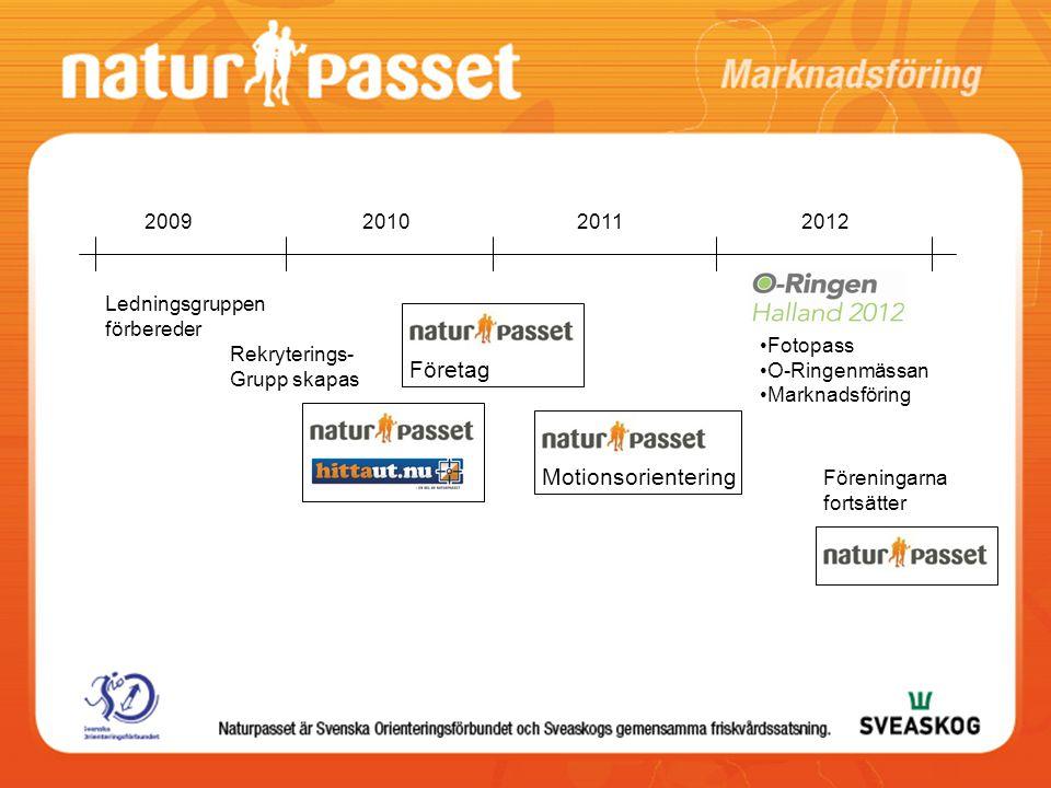 Företag Motionsorientering 2009 2010 2011 2012 Ledningsgruppen