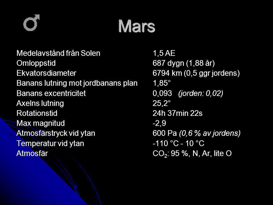 Mars Medelavstånd från Solen 1,5 AE Omloppstid 687 dygn (1,88 år)