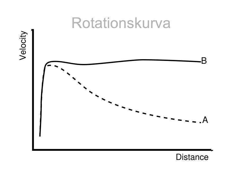 Rotationskurva