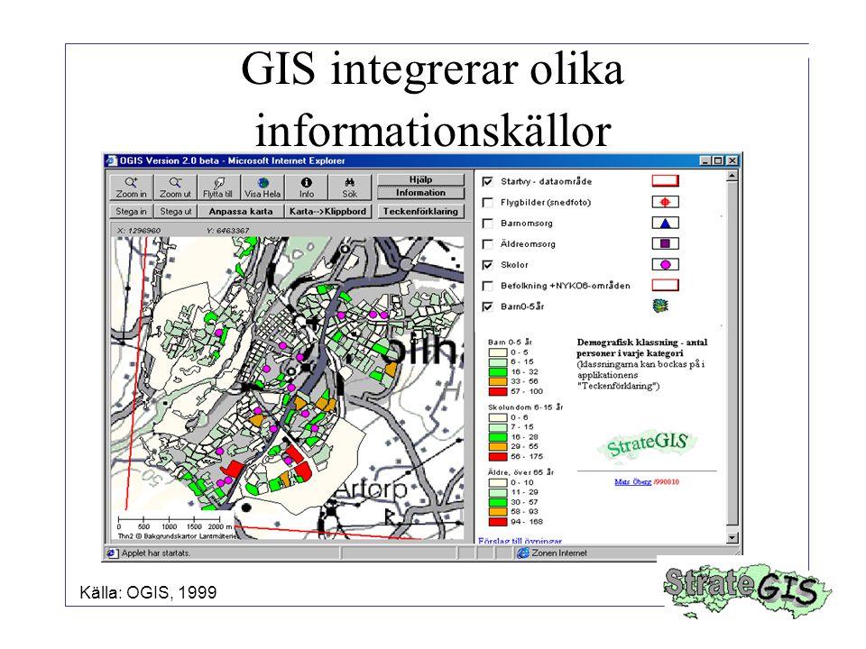 GIS integrerar olika informationskällor