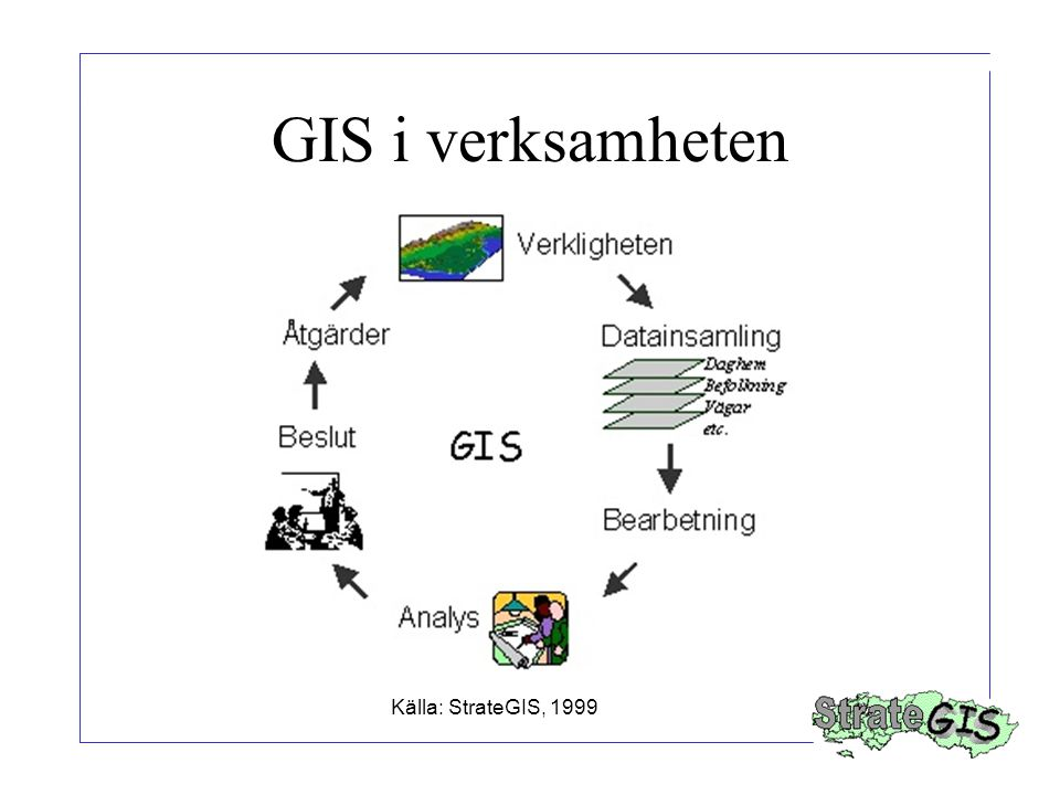 GIS i verksamheten Källa: StrateGIS, 1999