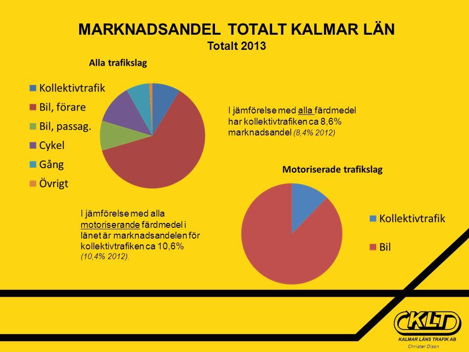 MARKNADSANDEL TOTALT KALMAR LÄN Totalt 2013