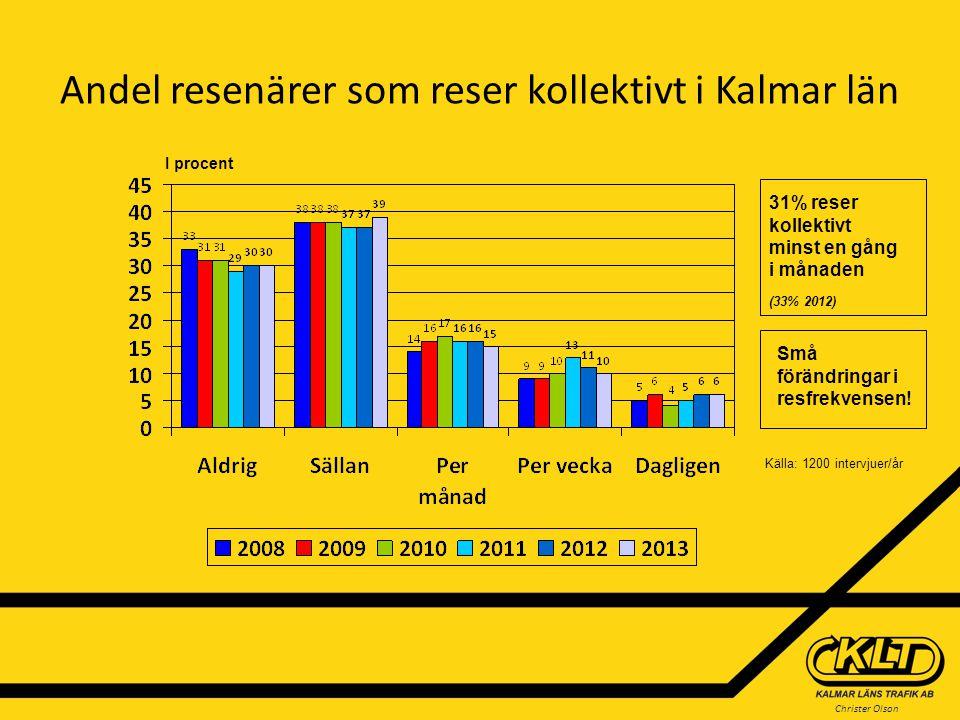 Andel resenärer som reser kollektivt i Kalmar län