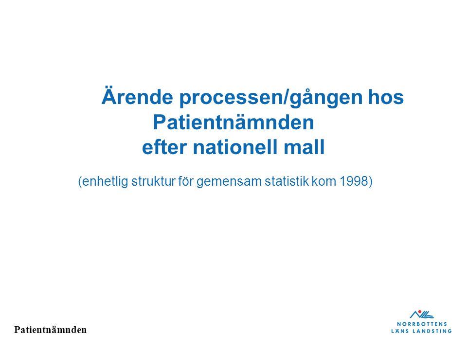 Ärende processen/gången hos Patientnämnden efter nationell mall (enhetlig struktur för gemensam statistik kom 1998)