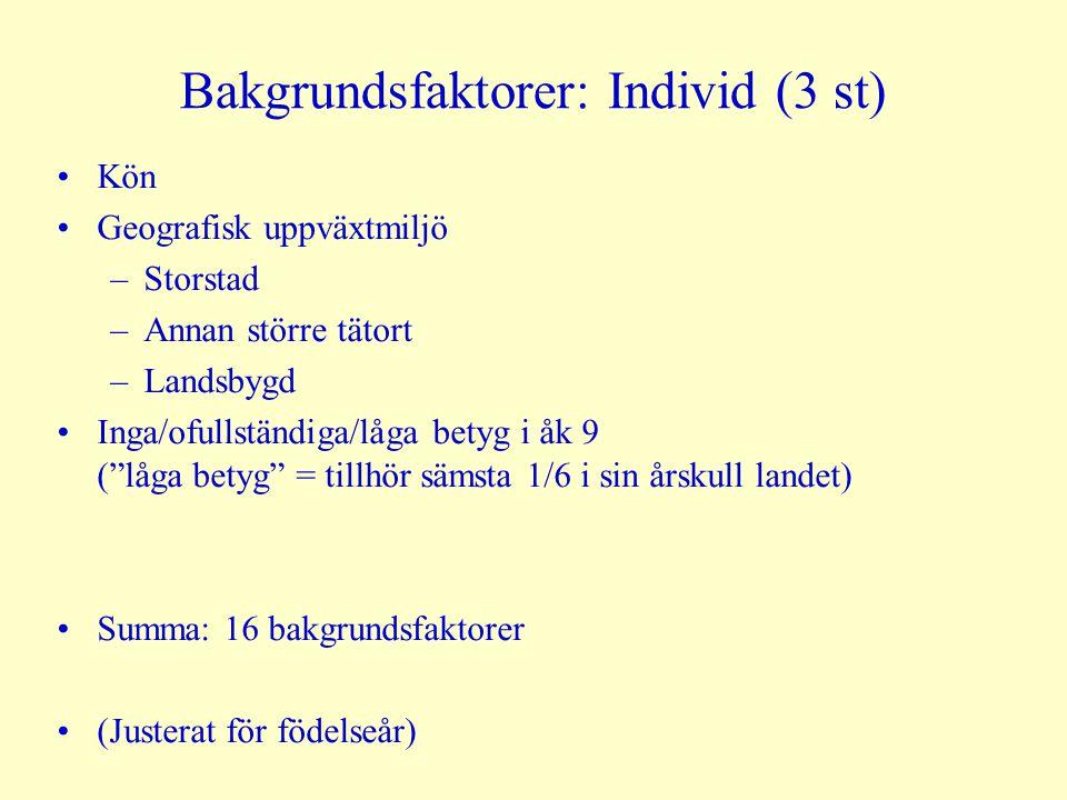 Bakgrundsfaktorer: Individ (3 st)