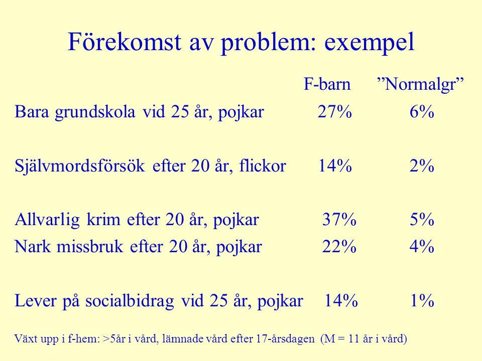 Förekomst av problem: exempel