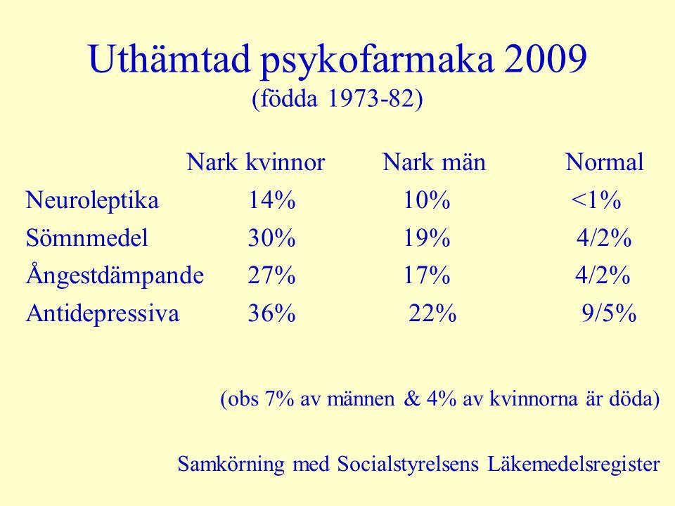 Uthämtad psykofarmaka 2009 (födda 1973-82)