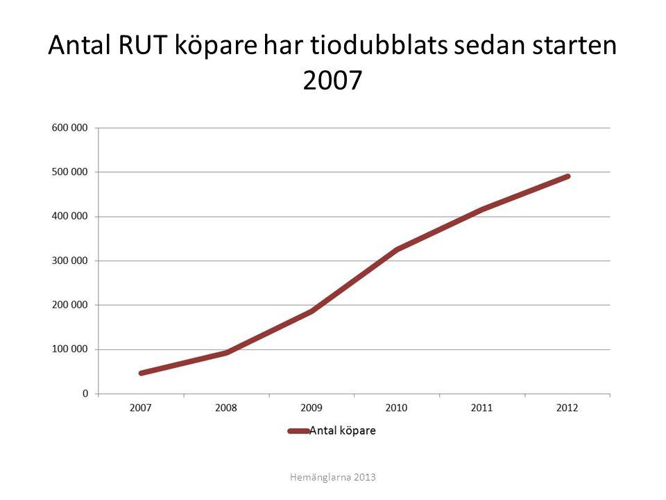 Antal RUT köpare har tiodubblats sedan starten 2007