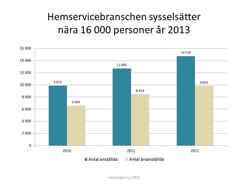 Hemservicebranschen sysselsätter nära 16 000 personer år 2013