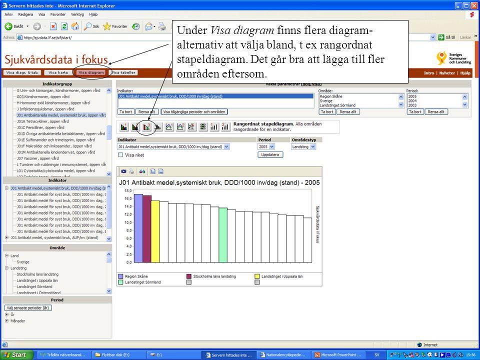Under Visa diagram finns flera diagram-alternativ att välja bland, t ex rangordnat stapeldiagram.