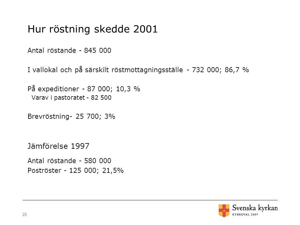 Hur röstning skedde 2001 Jämförelse 1997 Antal röstande - 845 000