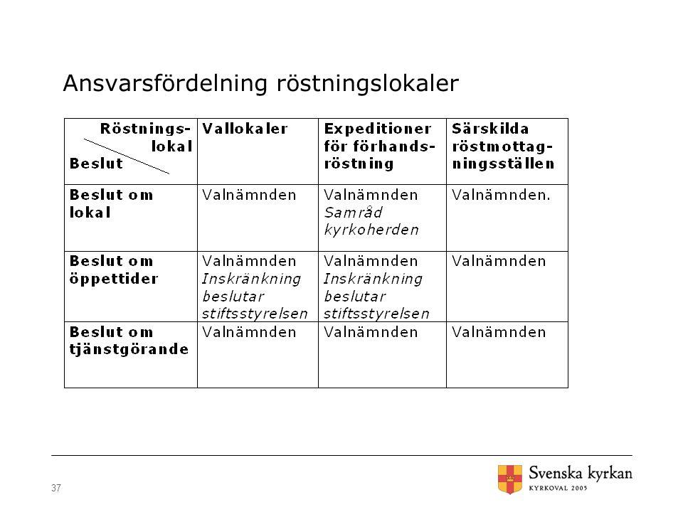 Ansvarsfördelning röstningslokaler
