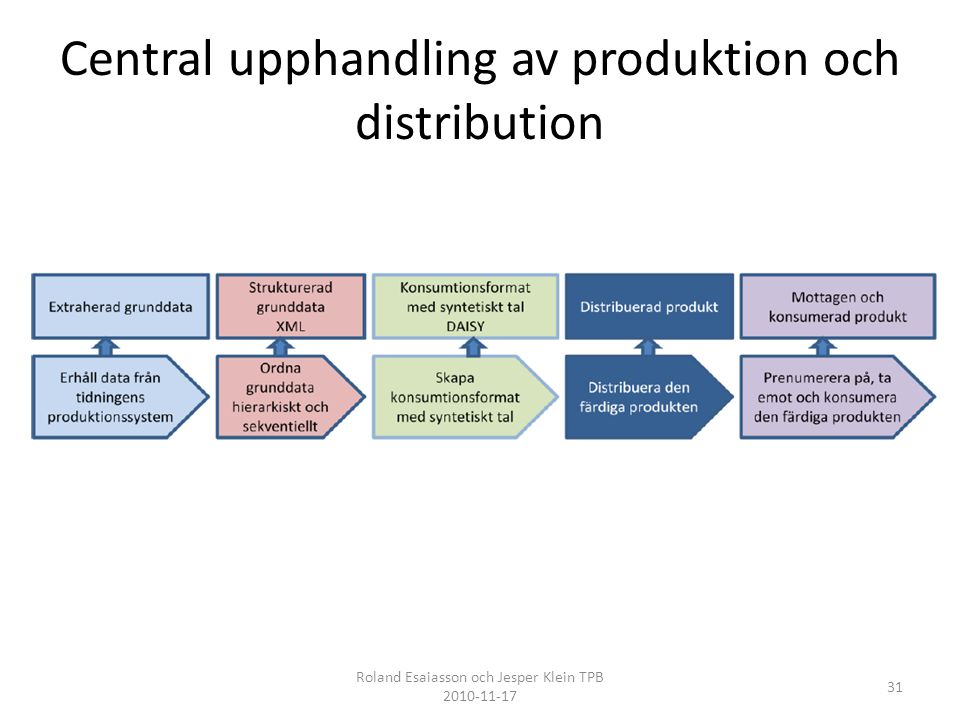 Central upphandling av produktion och distribution
