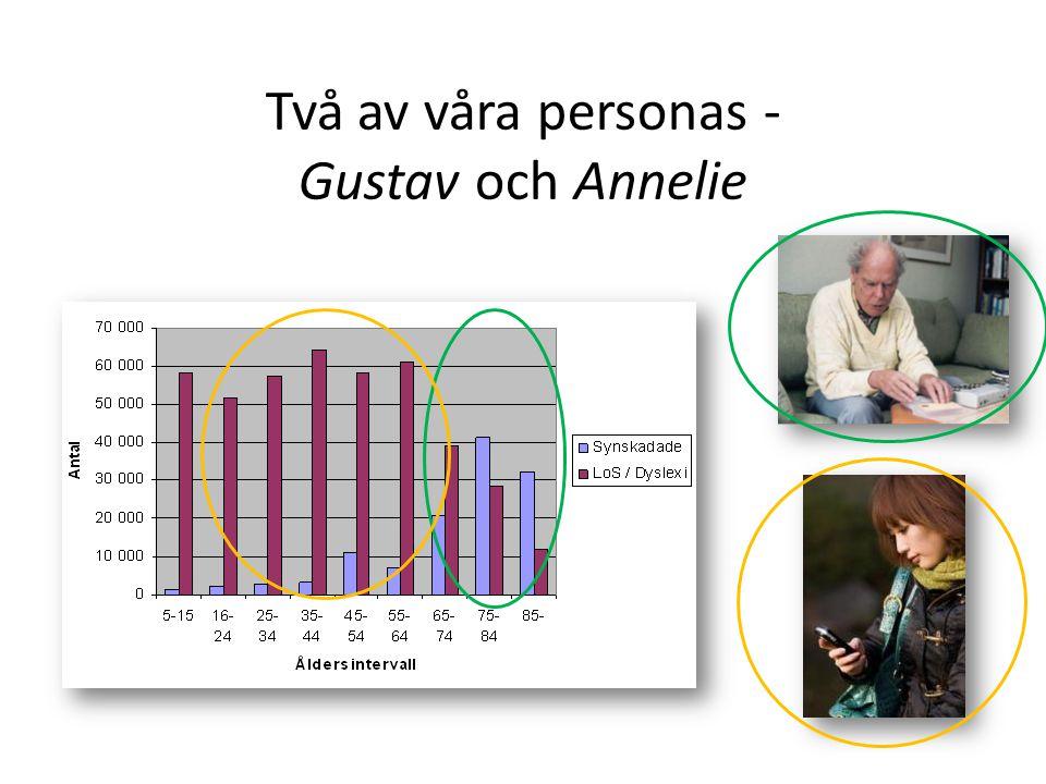 Två av våra personas - Gustav och Annelie