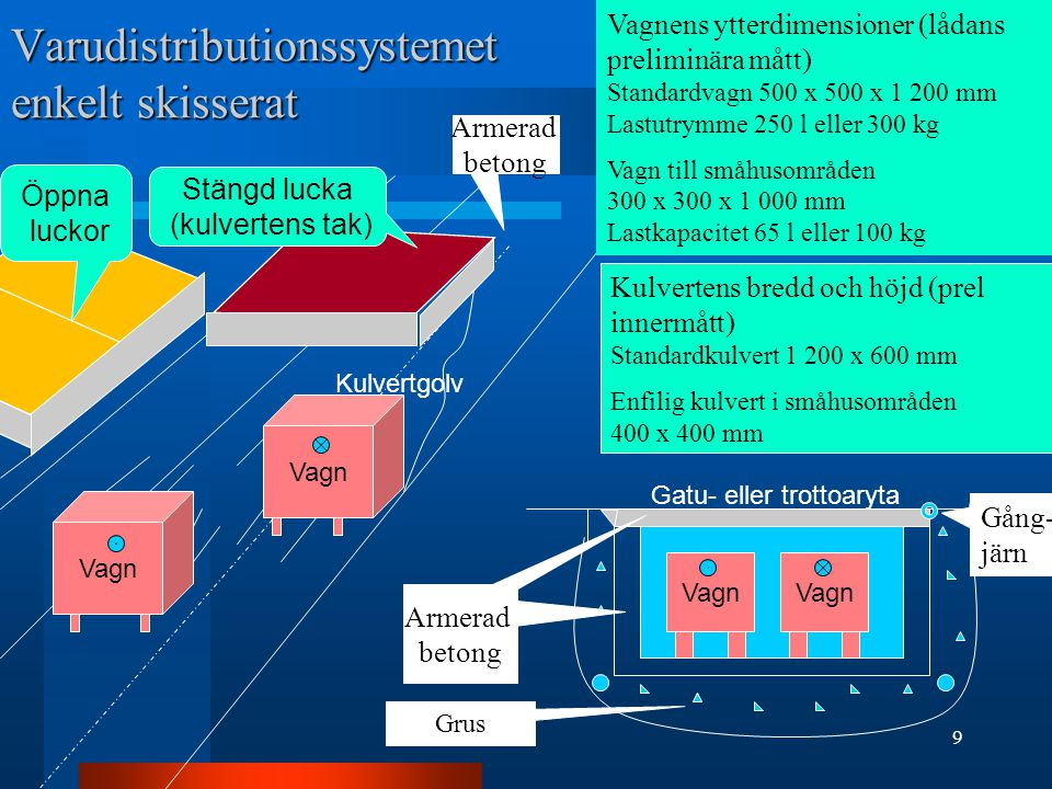 Varudistributionssystemet enkelt skisserat