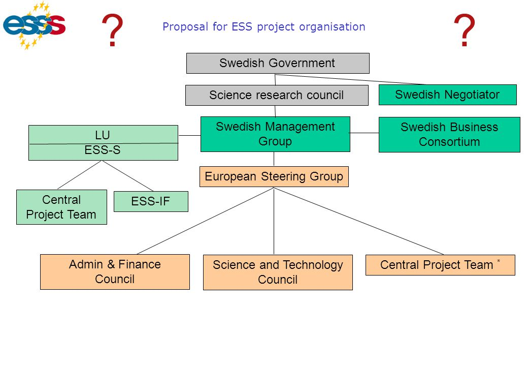 Proposal for ESS project organisation