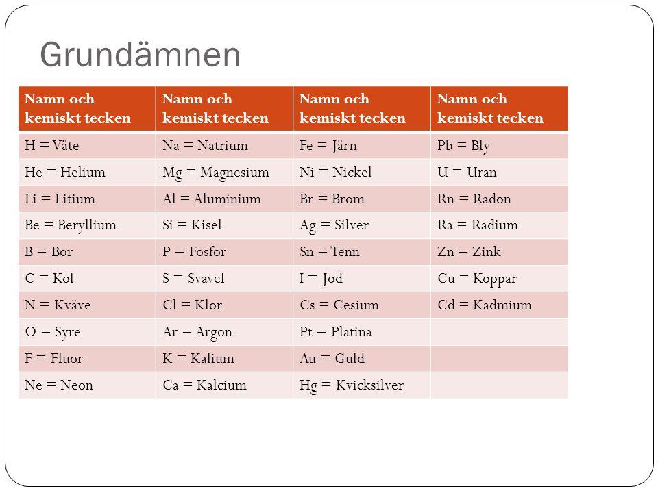 Grundämnen Namn och kemiskt tecken H = Väte Na = Natrium Fe = Järn
