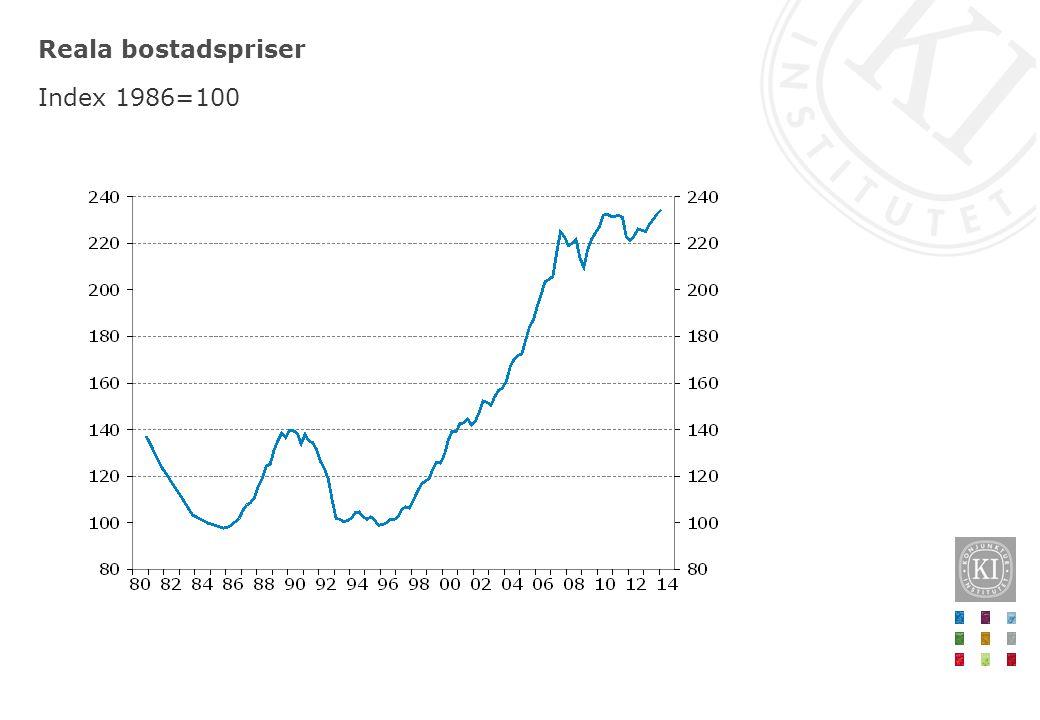 Reala bostadspriser Index 1986=100