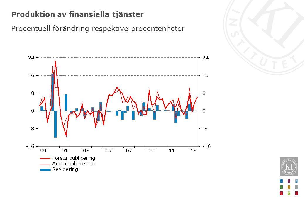 Produktion av finansiella tjänster