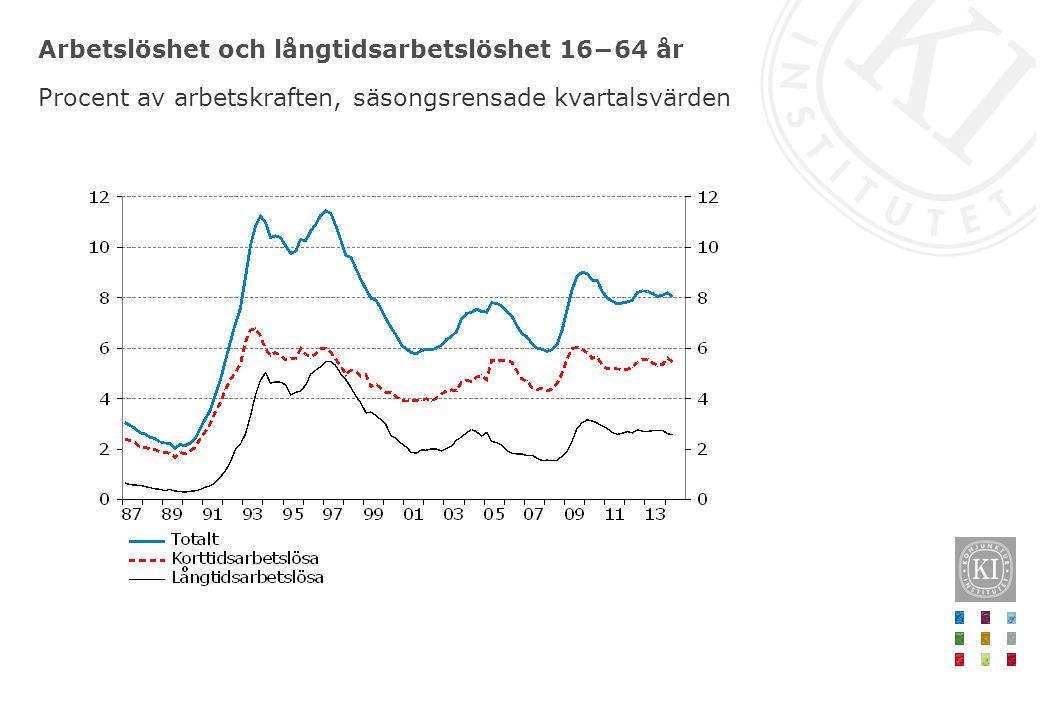 Arbetslöshet och långtidsarbetslöshet 16−64 år