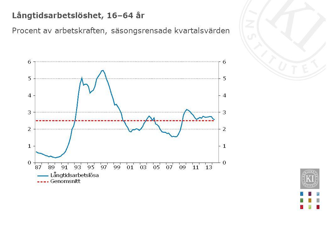 Långtidsarbetslöshet, 16–64 år