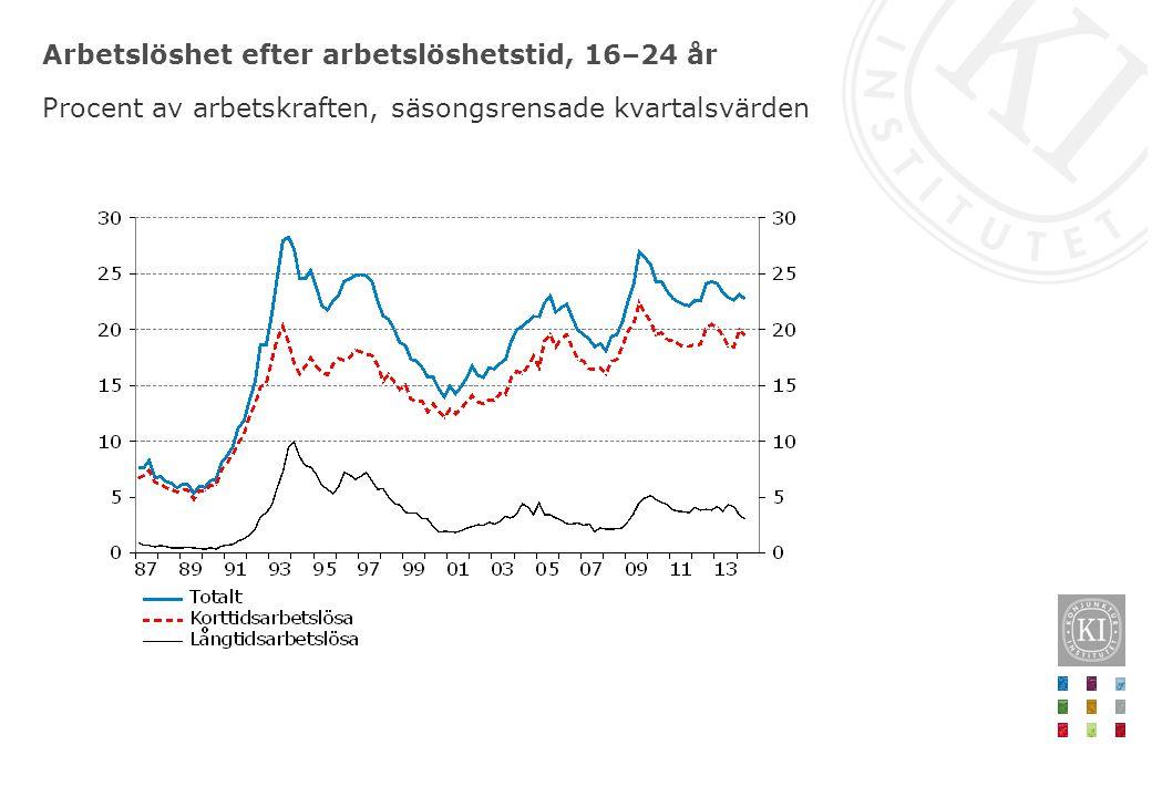 Arbetslöshet efter arbetslöshetstid, 16–24 år