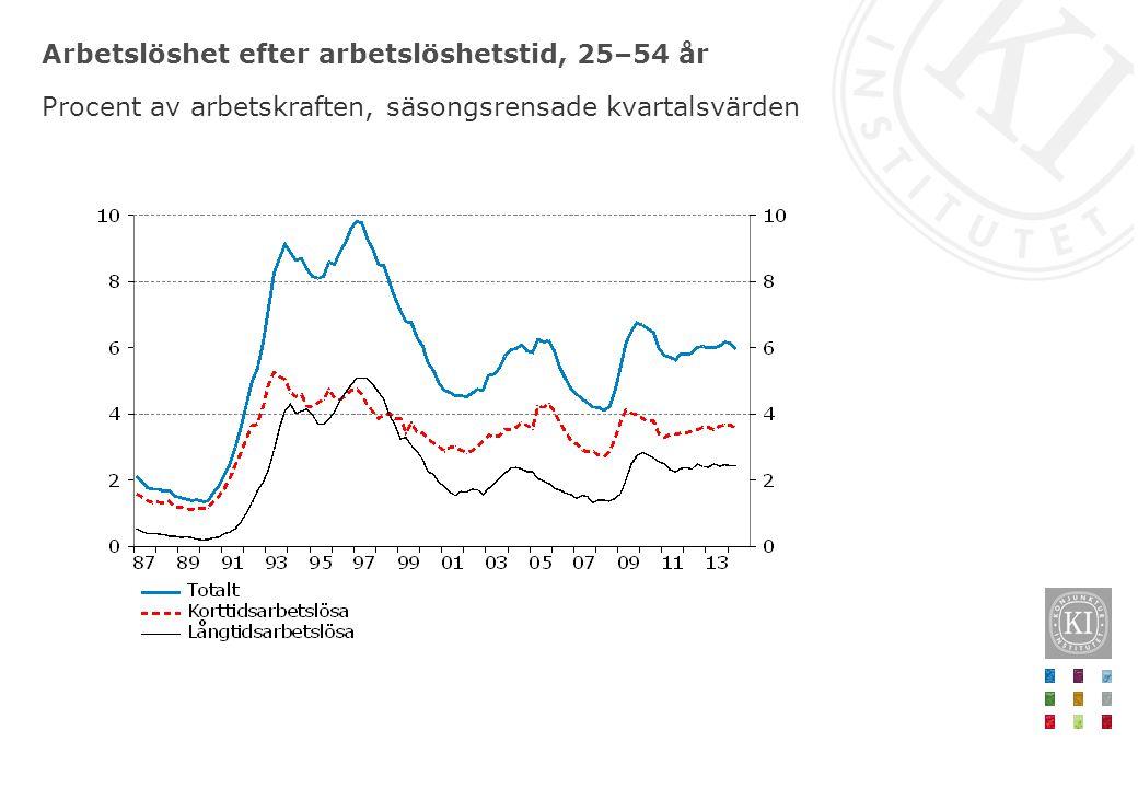 Arbetslöshet efter arbetslöshetstid, 25–54 år