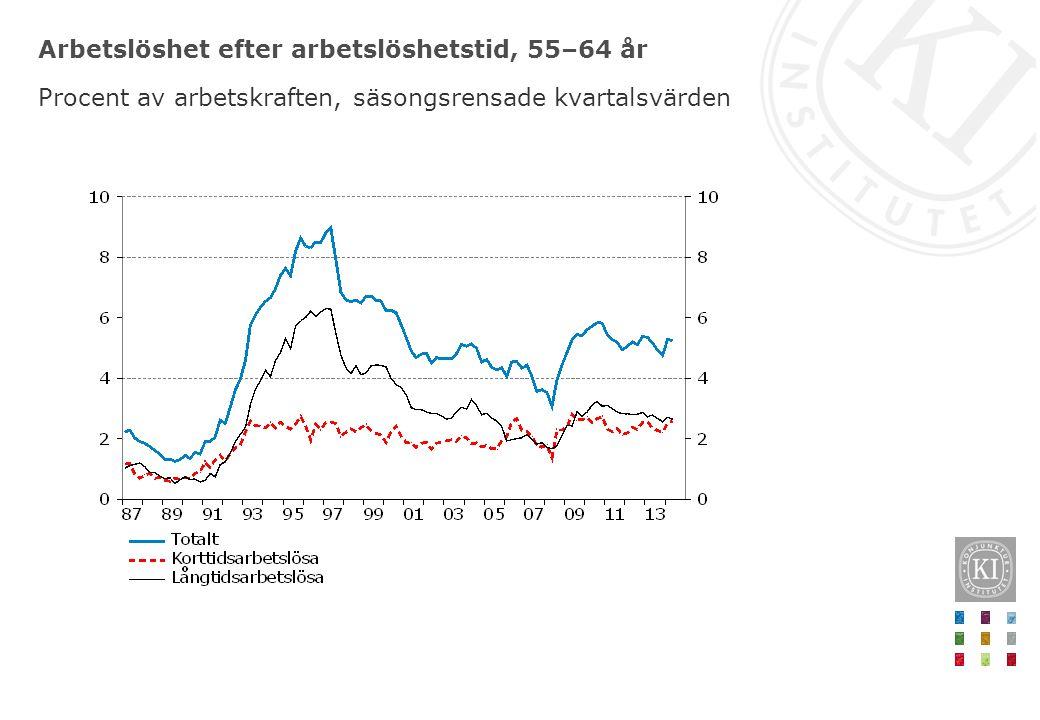 Arbetslöshet efter arbetslöshetstid, 55–64 år