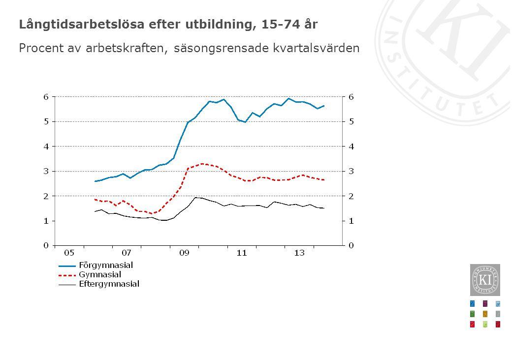 Långtidsarbetslösa efter utbildning, 15-74 år