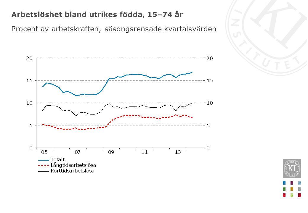 Arbetslöshet bland utrikes födda, 15–74 år