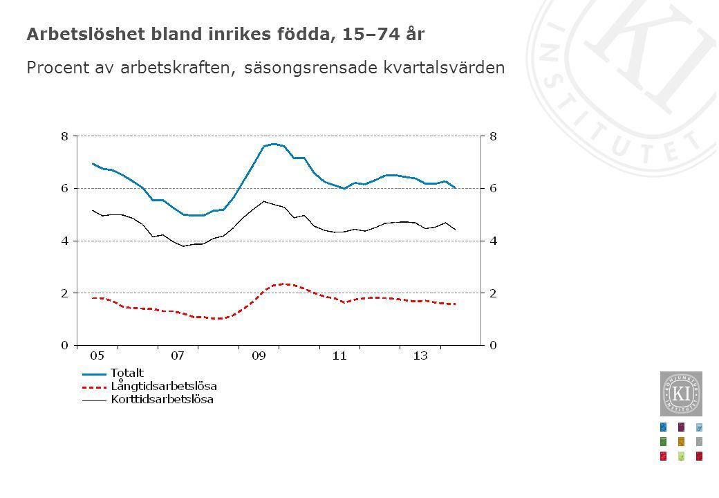 Arbetslöshet bland inrikes födda, 15–74 år