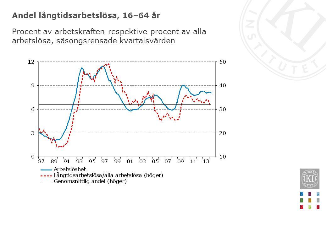 Andel långtidsarbetslösa, 16–64 år