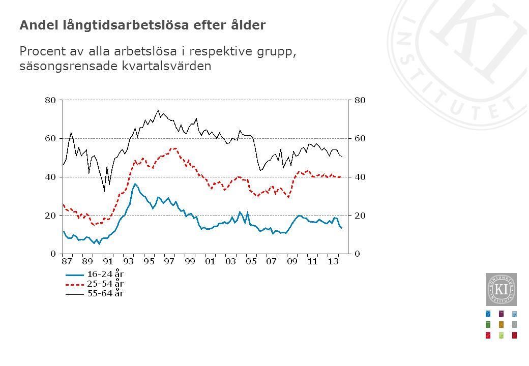 Andel långtidsarbetslösa efter ålder
