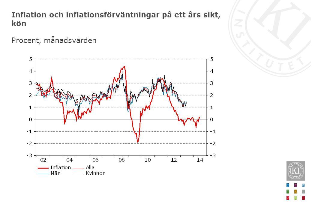 Inflation och inflationsförväntningar på ett års sikt, kön