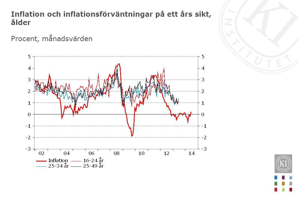 Inflation och inflationsförväntningar på ett års sikt, ålder