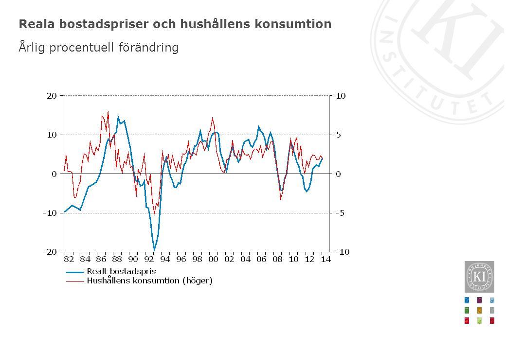 Reala bostadspriser och hushållens konsumtion