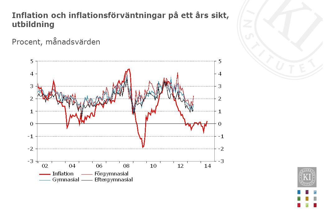 Inflation och inflationsförväntningar på ett års sikt, utbildning