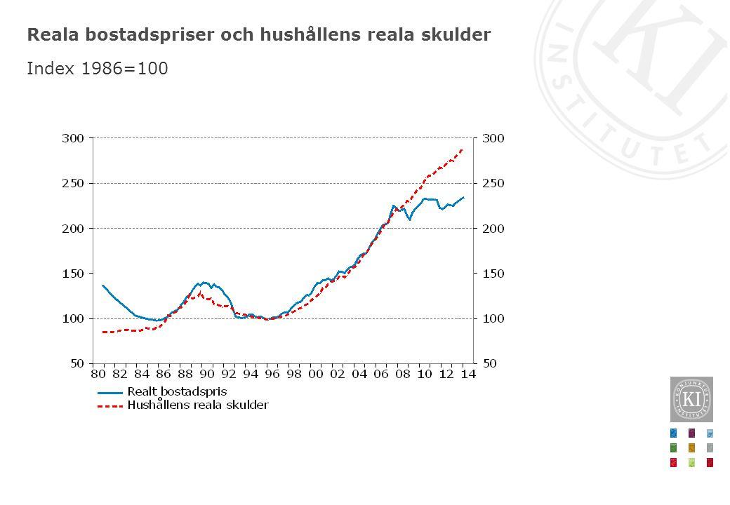 Reala bostadspriser och hushållens reala skulder