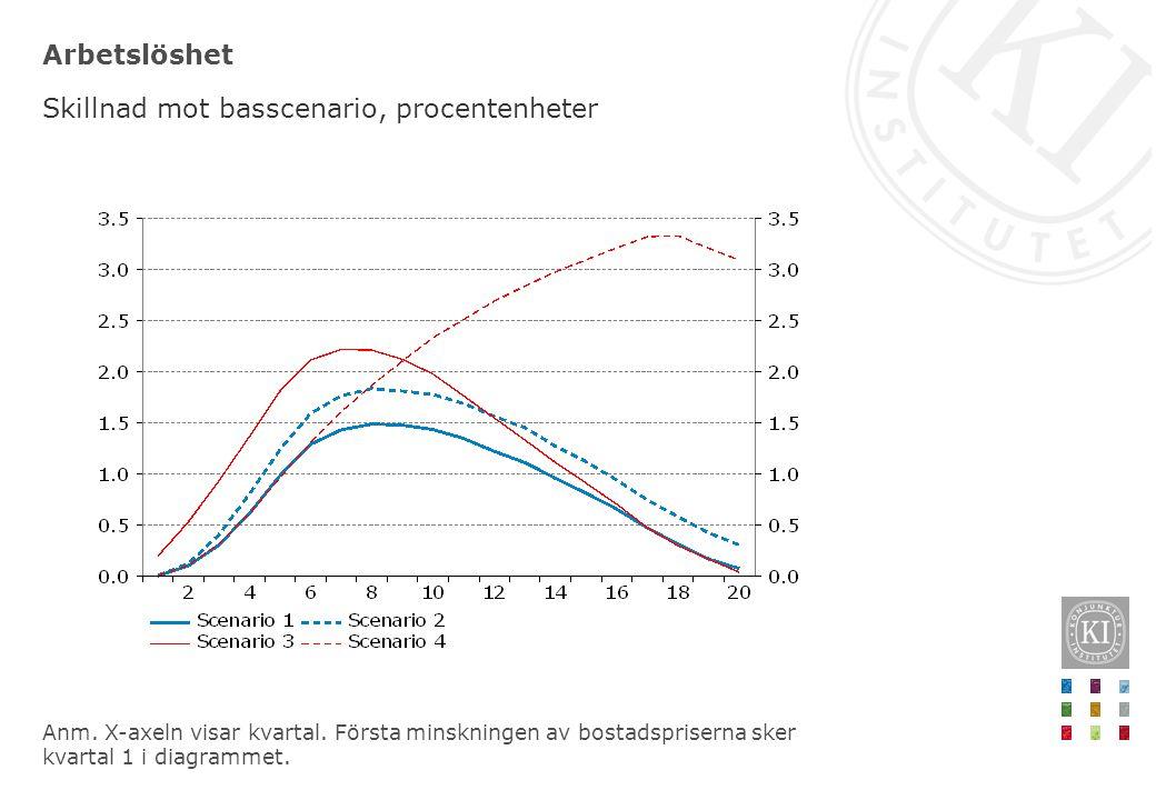 Skillnad mot basscenario, procentenheter