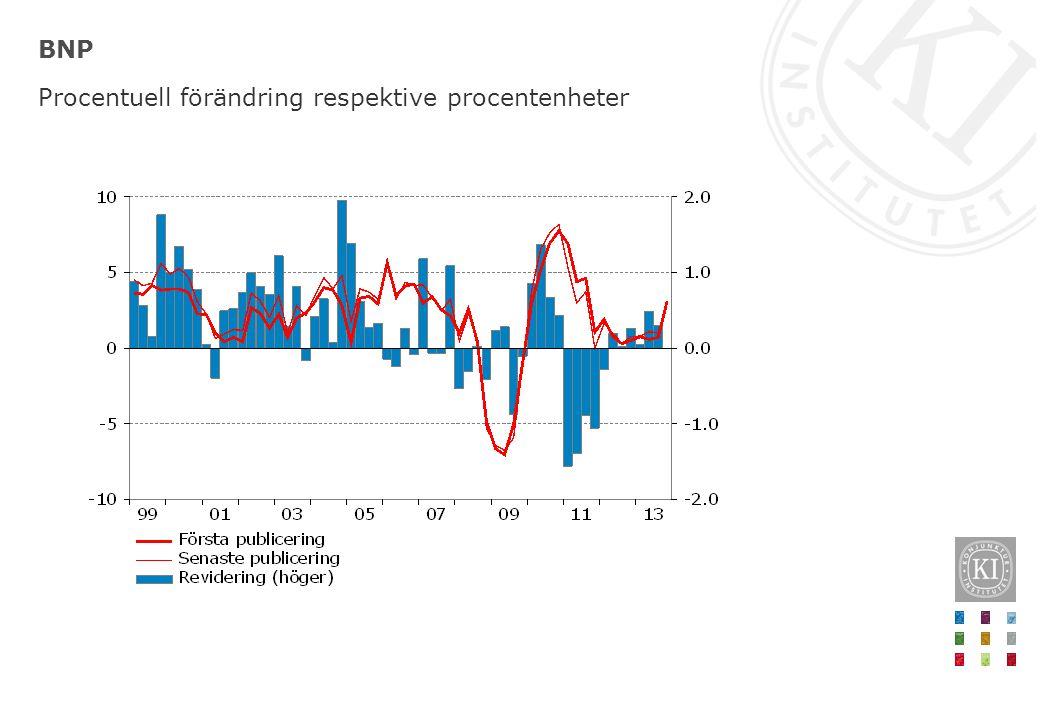 BNP Procentuell förändring respektive procentenheter