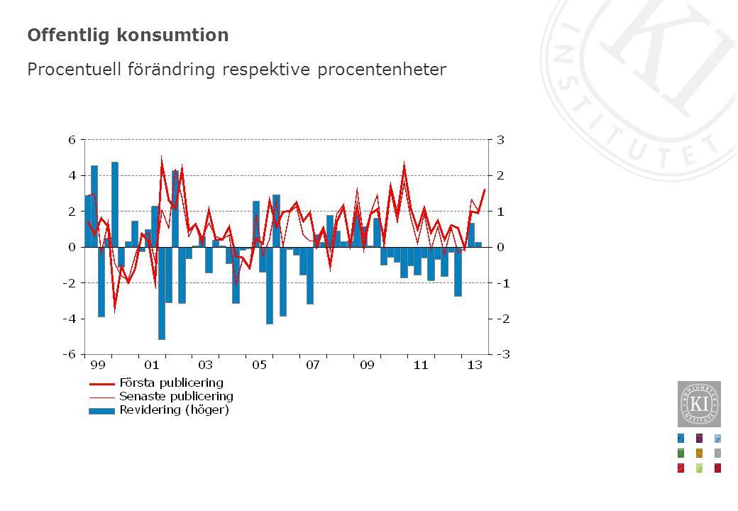 Offentlig konsumtion Procentuell förändring respektive procentenheter