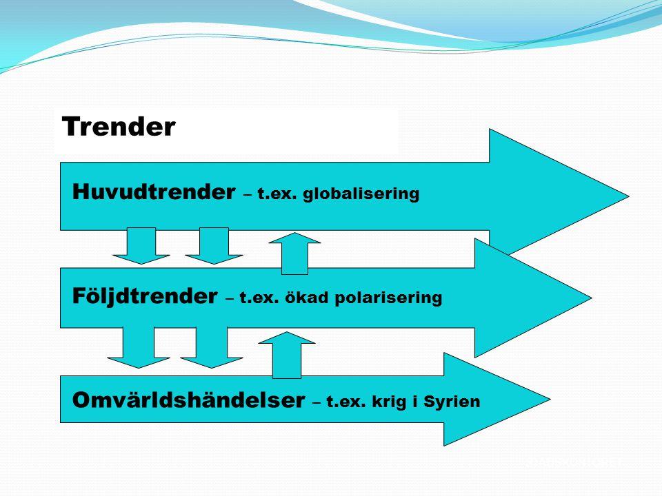 Trender Huvudtrender – t.ex. globalisering