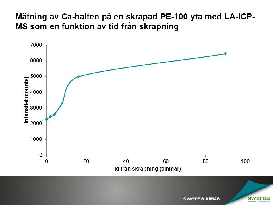 Mätning av Ca-halten på en skrapad PE-100 yta med LA-ICP-MS som en funktion av tid från skrapning