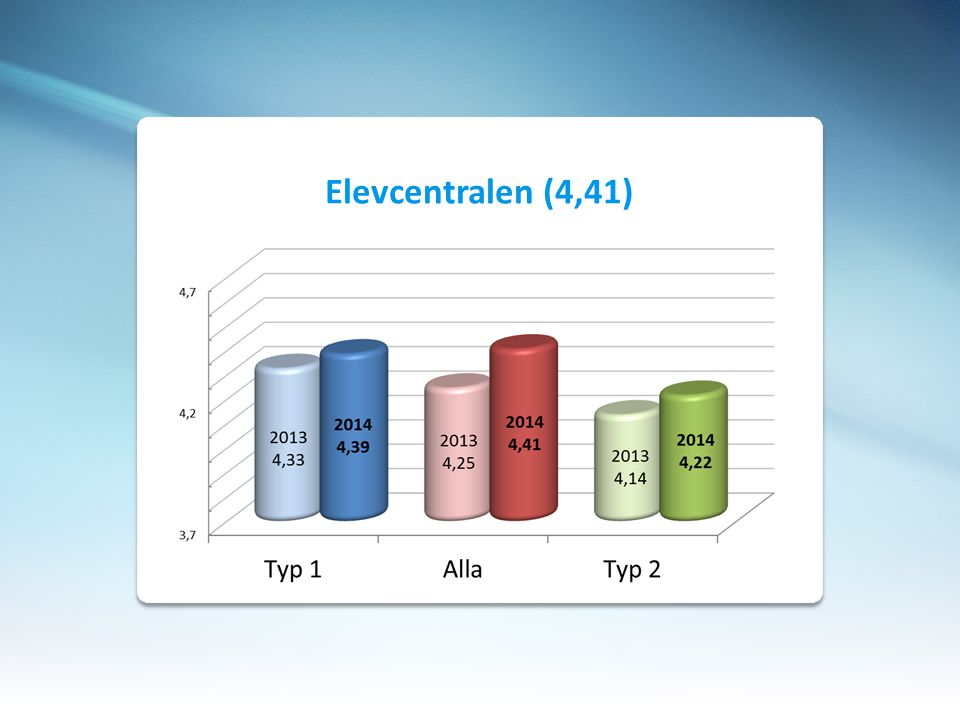 Elevcentralen (4,41)