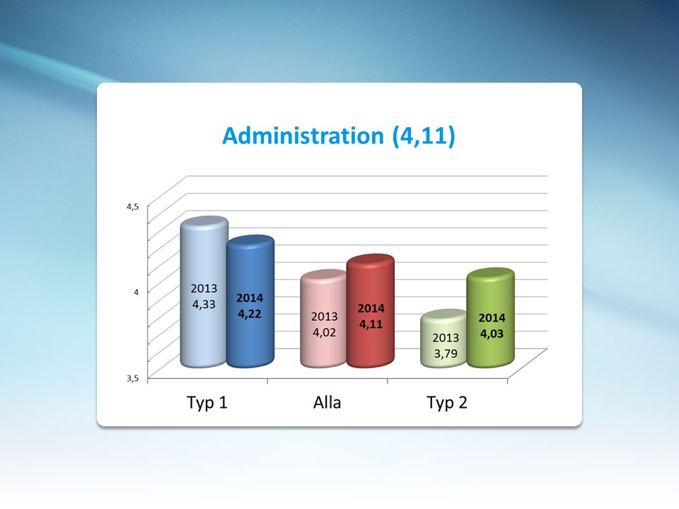 Administration (4,11)