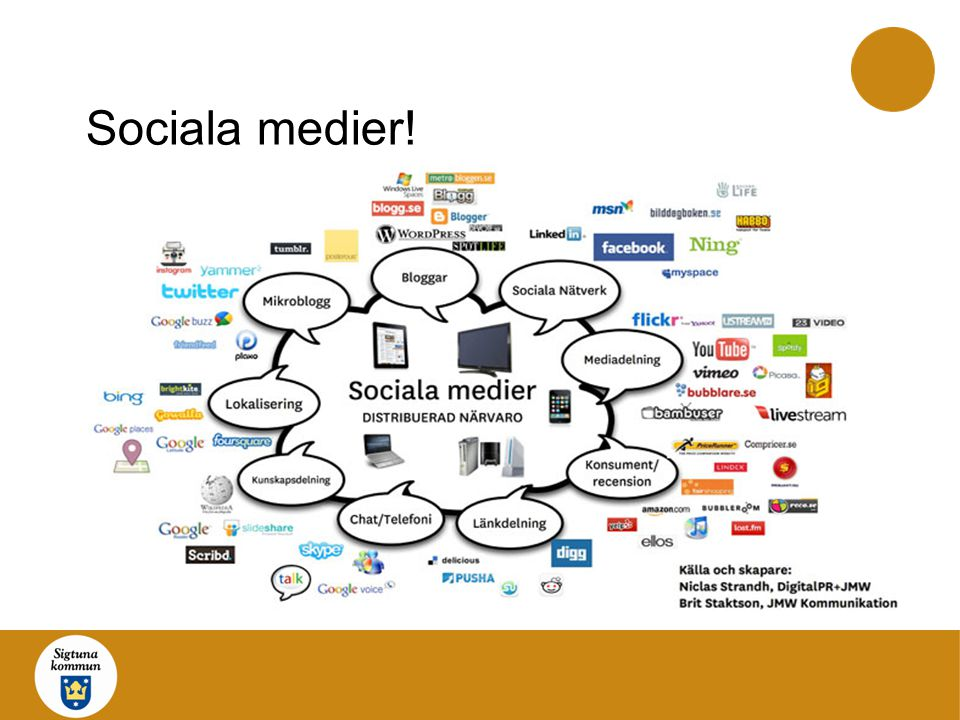 Sociala medier!